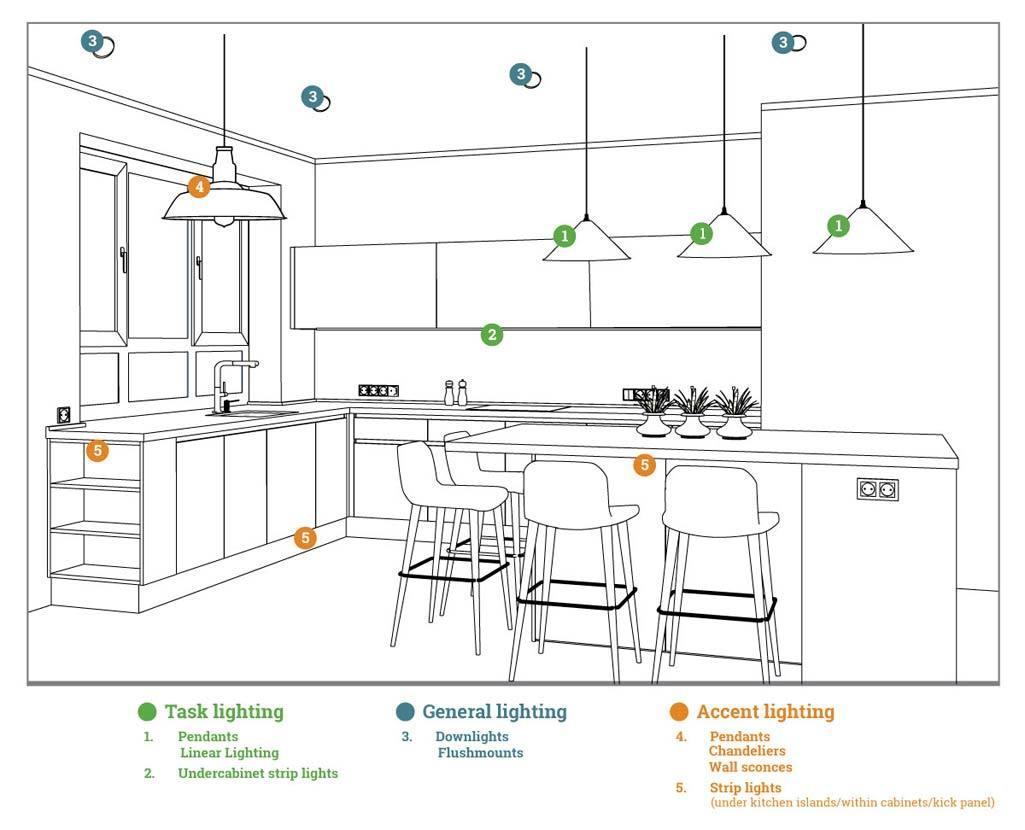 پلان نورپردازی آشپزخانه
