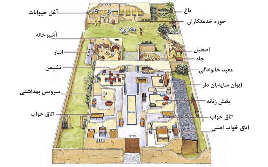 عناوین فضاهای مختلف خانة بزرگ و اشرافی مصری